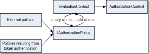 IAuthorizationPolicy2