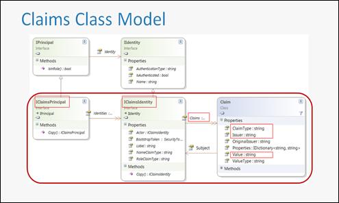 ClaimsClassModel