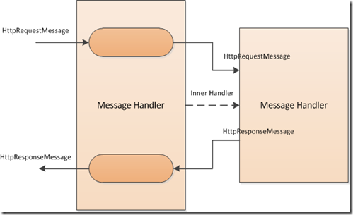 MessageHandler.Passthrough