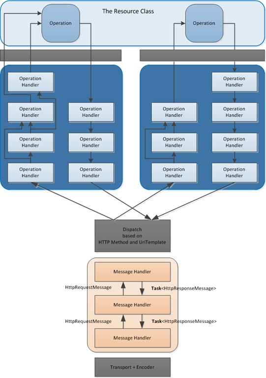 Runtime on Iis Web Application Architecture Diagram