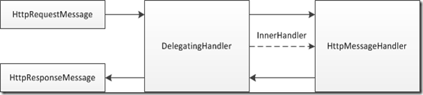 delegating.handler