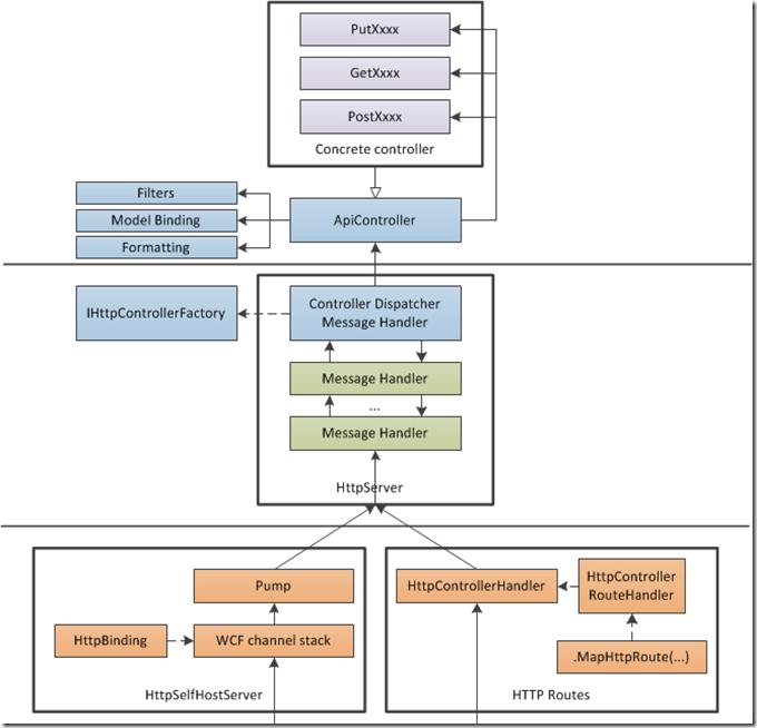 Asp Net Web Api Processing Architecture